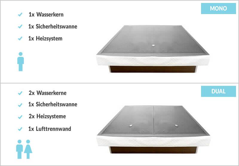 Mono oder Dual Wasserbetten System